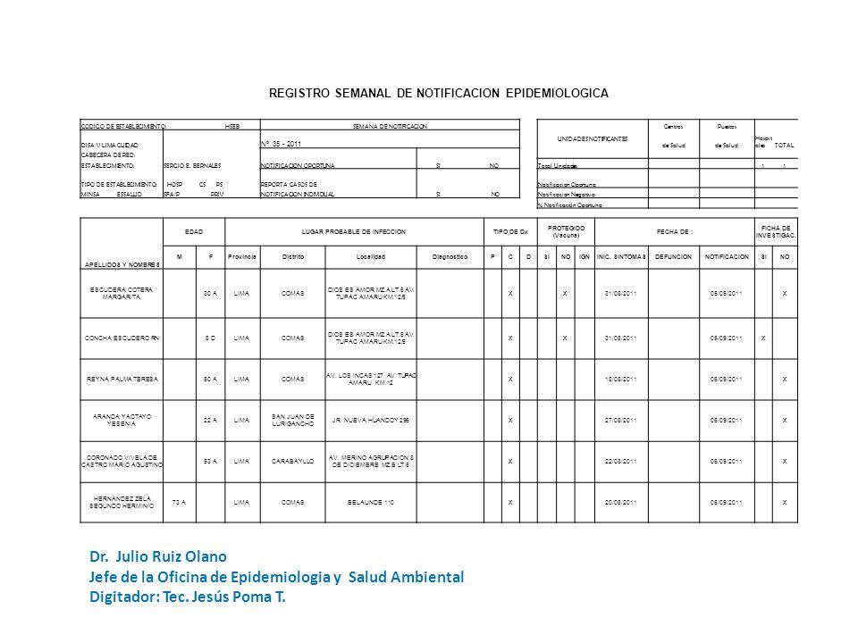 REGISTRO SEMANAL DE NOTIFICACION EPIDEMIOLOGICA CODIGO DE ESTABLECIMIENTO: HSEBSEMANA DE NOTIFICACION UNIDADES NOTIFICANTES CentrosPuestos DISA V LIMA CUIDAD Nº 35 - 2011 de Salud Hospit alesTOTAL CABECERA DE RED: NOTIFICACION OPORTUNA SI NO ESTABLECIMIENTO:SERGIO E.