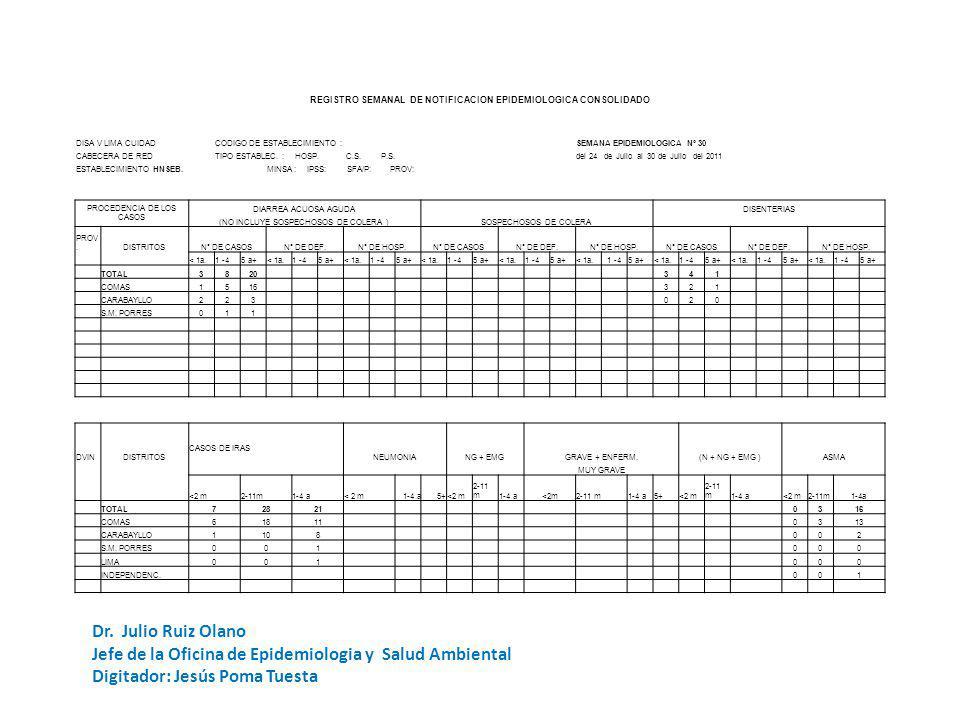REGISTRO SEMANAL DE NOTIFICACION EPIDEMIOLOGICA CODIGO DE ESTABLECIMIENTO: HSEBSEMANA DE NOTIFICACION UNIDADES NOTIFICANTES CentrosPuestos DISA V LIMA CUIDAD Nº 30 - 2011 de Salud Hospit alesTOTAL CABECERA DE RED: NOTIFICACION OPORTUNA SI NO ESTABLECIMIENTO:SERGIO E.