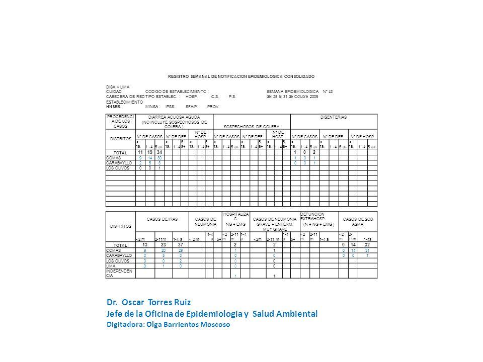 REGISTRO SEMANAL DE NOTIFICACION EPIDEMIOLOGICA CONSOLIDADO DISA V LIMA CUIDADCODIGO DE ESTABLECIMIENTO :SEMANA EPIDEMIOLOGICA N° 43 CABECERA DE REDTIPO ESTABLEC.