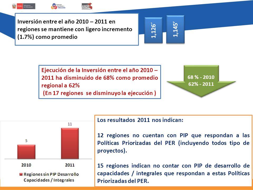 Inversión entre el año 2010 – 2011 en regiones se mantiene con ligero incremento (1.7%) como promedio Ejecución de la Inversión entre el año 2010 – 2011 ha disminuido de 68% como promedio regional a 62% (En 17 regiones se disminuyo la ejecución ) 68 % - 2010 62% - 2011 Los resultados 2011 nos indican: 12 regiones no cuentan con PIP que respondan a las Políticas Priorizadas del PER (incluyendo todos tipo de proyectos).