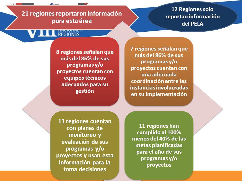 21 regiones reportaron información para esta área 12 Regiones solo reportan información del PELA 8 regiones señalan que más del 86% de sus programas y/o proyectos cuentan con equipos técnicos adecuados para su gestión 7 regiones señalan que más del 86% de sus programas y/o proyectos cuentan con una adecuada coordinación entre las instancias involucradas en su implementación 11 regiones cuentan con planes de monitoreo y evaluación de sus programas y/o proyectos y usan esta información para la toma decisiones 11 regiones han cumplido al 100% menos del 40% de las metas planificadas para el año de sus programas y/o proyectos