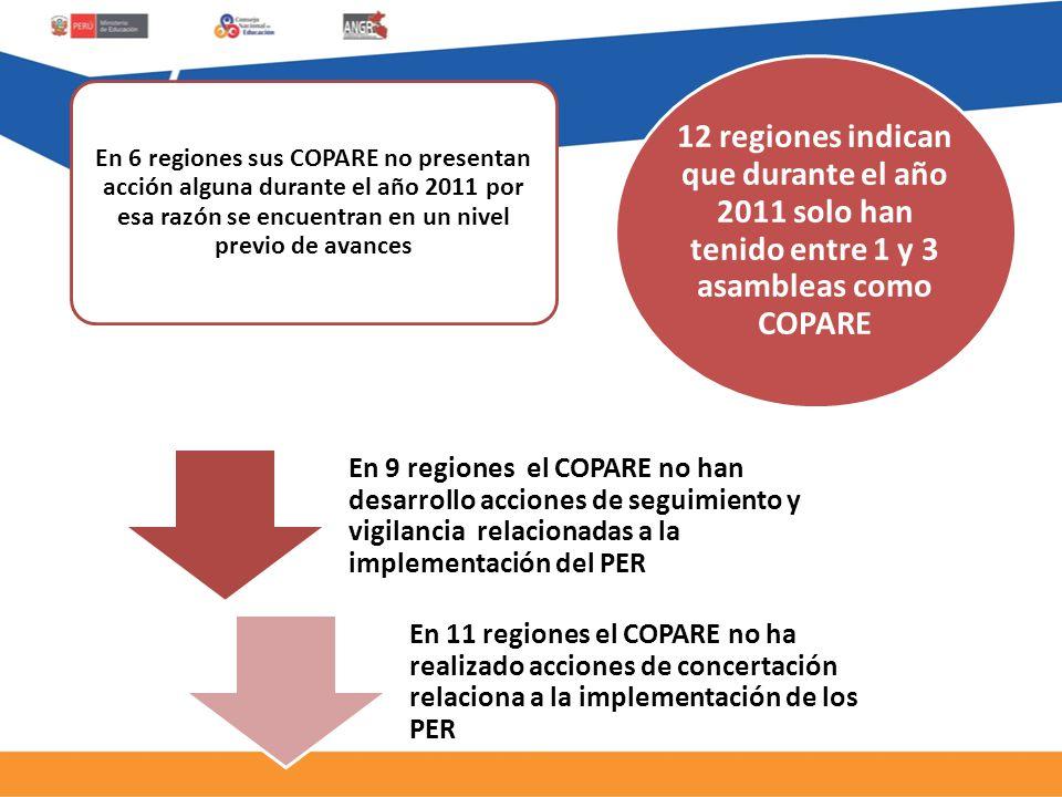 En 6 regiones sus COPARE no presentan acción alguna durante el año 2011 por esa razón se encuentran en un nivel previo de avances 12 regiones indican que durante el año 2011 solo han tenido entre 1 y 3 asambleas como COPARE En 9 regiones el COPARE no han desarrollo acciones de seguimiento y vigilancia relacionadas a la implementación del PER En 11 regiones el COPARE no ha realizado acciones de concertación relaciona a la implementación de los PER
