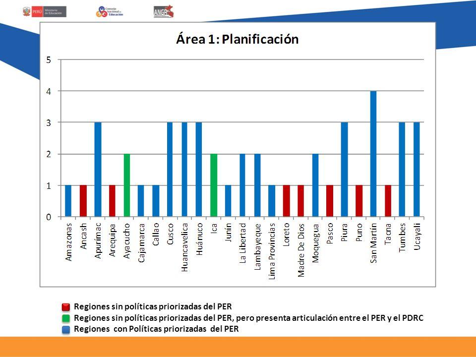 Regiones sin políticas priorizadas del PER Regiones sin políticas priorizadas del PER, pero presenta articulación entre el PER y el PDRC Regiones con Políticas priorizadas del PER