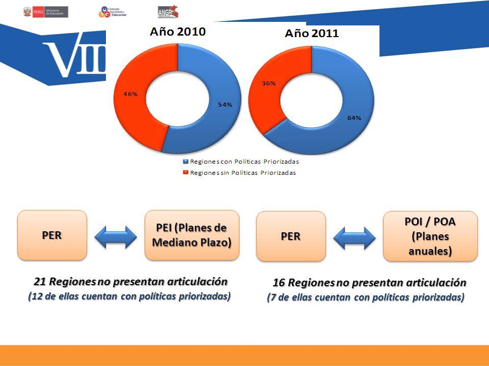 PERPER PEI (Planes de Mediano Plazo) 21 Regiones no presentan articulación (12 de ellas cuentan con políticas priorizadas) PERPER POI / POA (Planes anuales) 16 Regiones no presentan articulación (7 de ellas cuentan con políticas priorizadas)