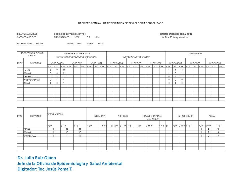 REGISTRO SEMANAL DE NOTIFICACION EPIDEMIOLOGICA CONSOLIDADO DISA V LIMA CUIDADCODIGO DE ESTABLECIMIENTO :SEMANA EPIDEMIOLOGICA Nº 34 CABECERA DE REDTIPO ESTABLEC.