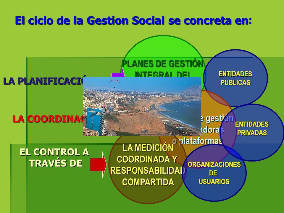 El ciclo de la Gestion Social se concreta en El ciclo de la Gestion Social se concreta en: PLANES DE GESTIÓN INTEGRAL DEL AGUA ENTIDADESPUBLICAS Comit