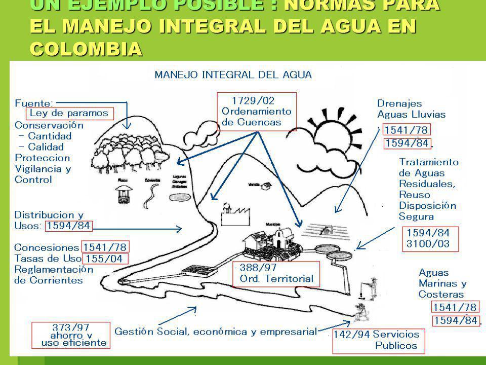 UN EJEMPLO POSIBLE : NORMAS PARA EL MANEJO INTEGRAL DEL AGUA EN COLOMBIA