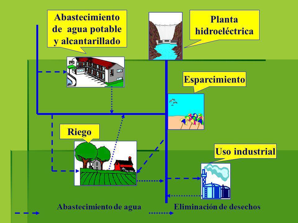 Planta hidroeléctrica Abastecimiento de agua potable y alcantarillado Uso industrial Riego Esparcimiento Abastecimiento de agua Eliminación de desecho