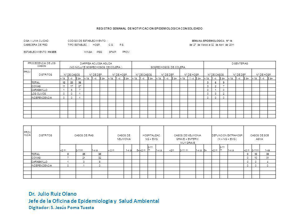 REGISTRO SEMANAL DE NOTIFICACION EPIDEMIOLOGICA CONSOLIDADO DISA V LIMA CUIDADCODIGO DE ESTABLECIMIENTO :SEMANA EPIDEMIOLOGICA Nº 14 CABECERA DE REDTI