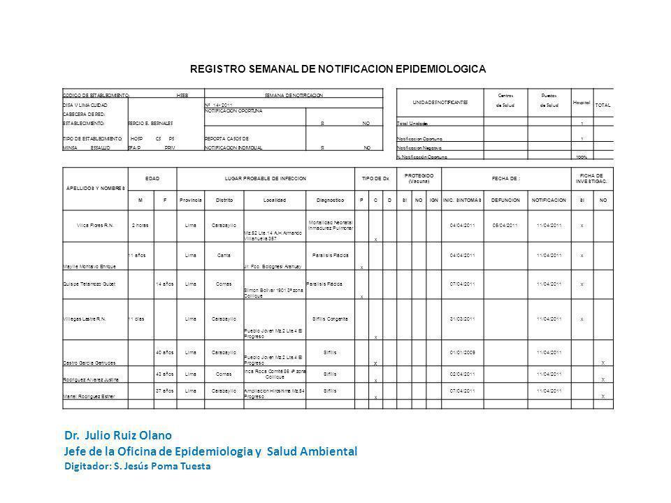 REGISTRO SEMANAL DE NOTIFICACION EPIDEMIOLOGICA CODIGO DE ESTABLECIMIENTO: HSEBSEMANA DE NOTIFICACION UNIDADES NOTIFICANTES CentrosPuestos Hospital DI