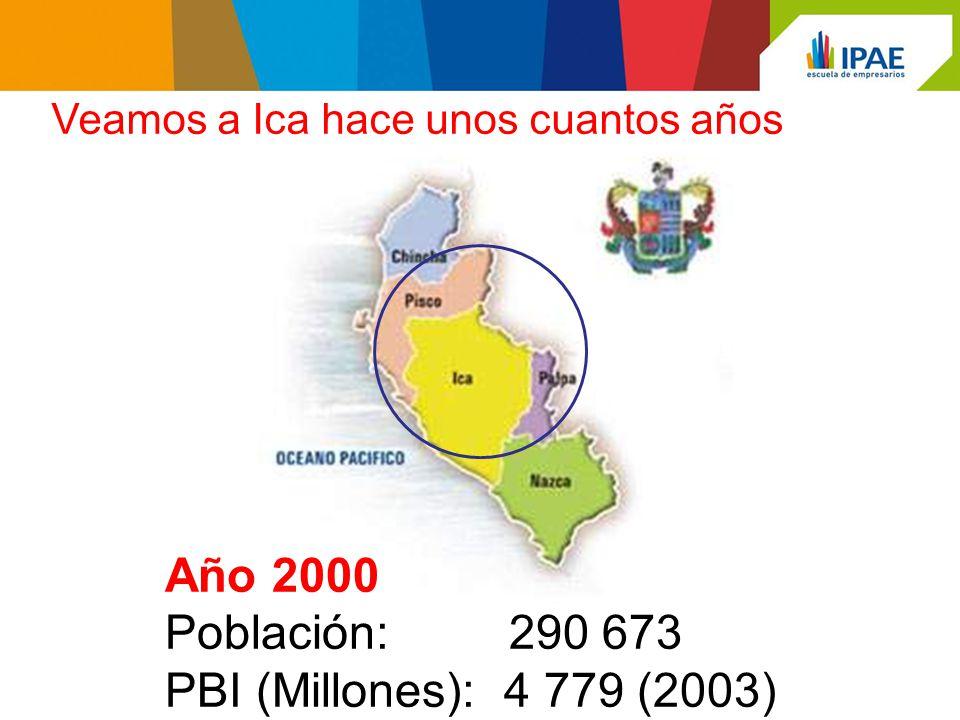 Año 2000 Población: 290 673 PBI (Millones): 4 779 (2003) Veamos a Ica hace unos cuantos años