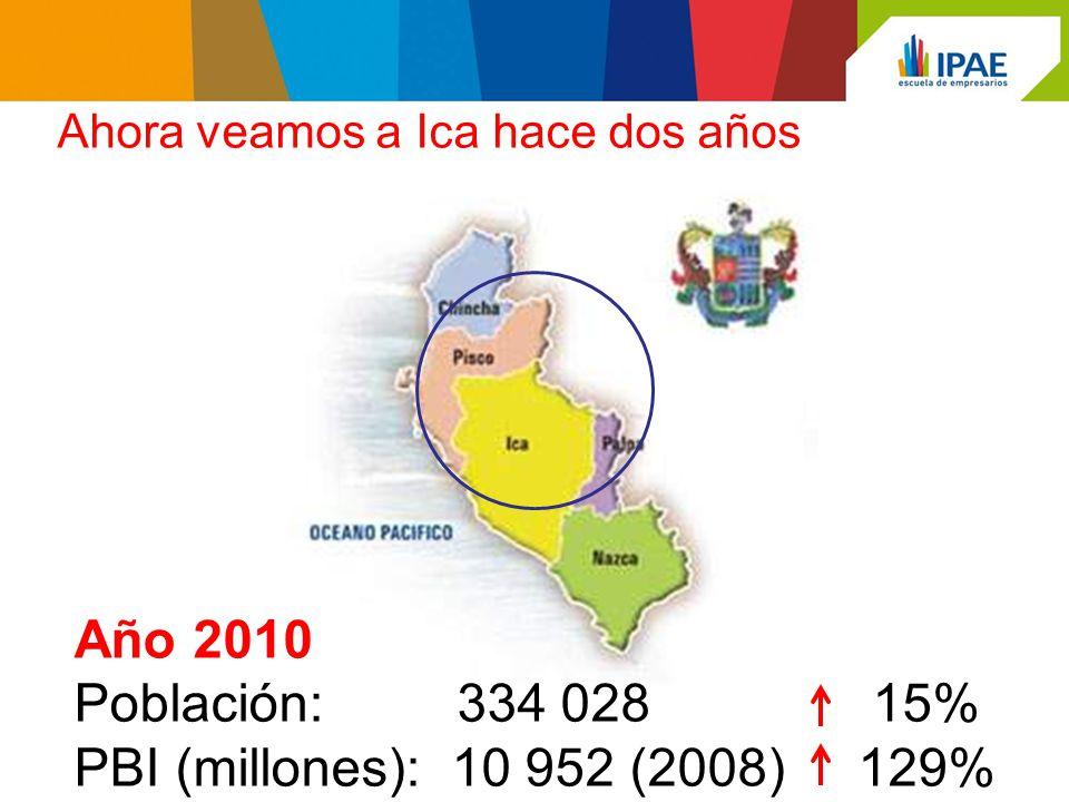 Año 2010 Población: 334 028 15% PBI (millones): 10 952 (2008) 129% Ahora veamos a Ica hace dos años