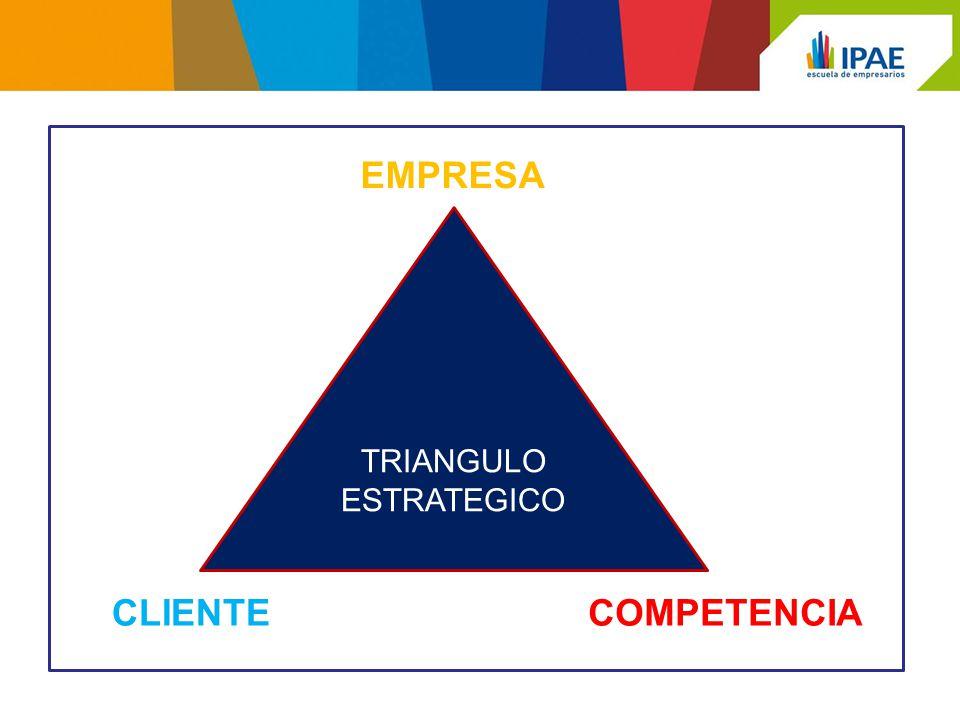 TRIANGULO ESTRATEGICO CLIENTE EMPRESA COMPETENCIA