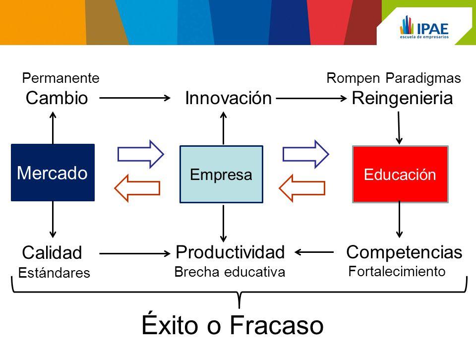 Mercado EmpresaEducación CambioInnovaciónReingenieria Calidad ProductividadCompetencias Brecha educativa Fortalecimiento Rompen Paradigmas Estándares