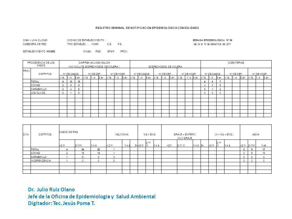 REGISTRO SEMANAL DE NOTIFICACION EPIDEMIOLOGICA CONSOLIDADO DISA V LIMA CUIDADCODIGO DE ESTABLECIMIENTO :SEMANA EPIDEMIOLOGICA Nº 36 CABECERA DE REDTI