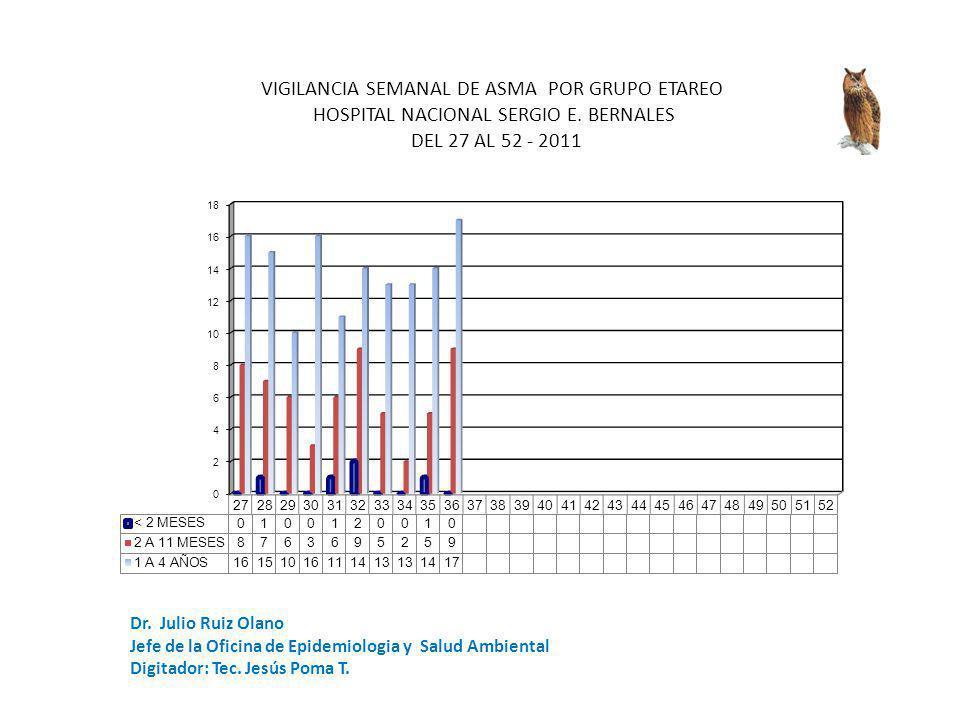 Dr. Julio Ruiz Olano Jefe de la Oficina de Epidemiologia y Salud Ambiental Digitador: Tec.