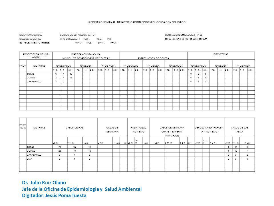 REGISTRO SEMANAL DE NOTIFICACION EPIDEMIOLOGICA CONSOLIDADO DISA V LIMA CUIDADCODIGO DE ESTABLECIMIENTO :SEMANA EPIDEMIOLOGICA Nº 26 CABECERA DE REDTIPO ESTABLEC.