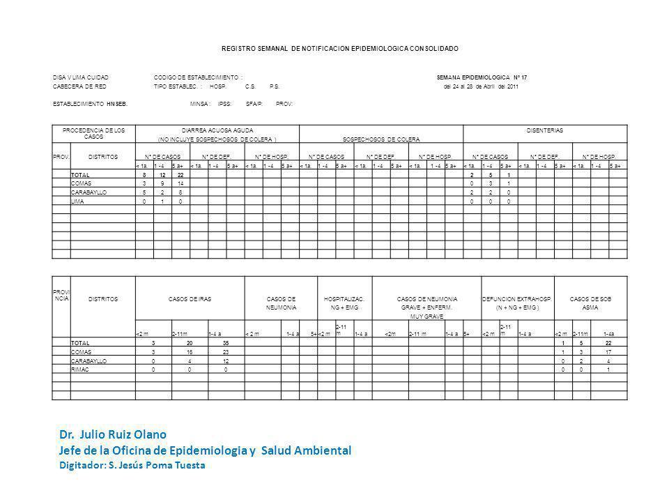 REGISTRO SEMANAL DE NOTIFICACION EPIDEMIOLOGICA CODIGO DE ESTABLECIMIENTO: HSEBSEMANA DE NOTIFICACION UNIDADES NOTIFICANTES CentrosPuestos Hospital DISA V LIMA CUIDAD Nº 17 - 2011 de Salud TOTAL CABECERA DE RED: NOTIFICACION OPORTUNA SI NO ESTABLECIMIENTO:SERGIO E.