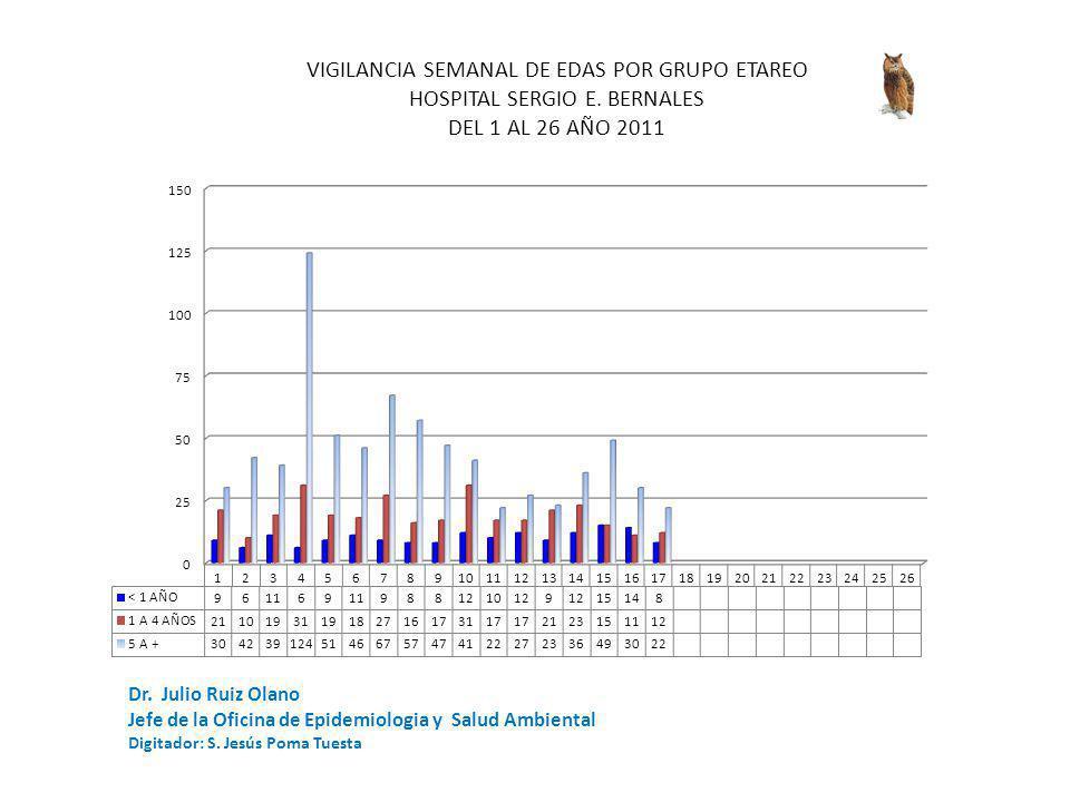 Dr. Julio Ruiz Olano Jefe de la Oficina de Epidemiologia y Salud Ambiental Digitador: S.
