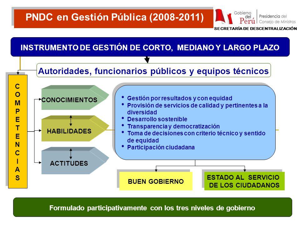 PNDC en Gestión Pública (2008-2011) Autoridades, funcionarios públicos y equipos técnicos COMPETENCIASCOMPETENCIAS COMPETENCIASCOMPETENCIAS CONOCIMIEN
