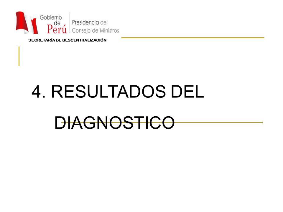 4. RESULTADOS DEL DIAGNOSTICO SECRETARÍA DE DESCENTRALIZACIÓN
