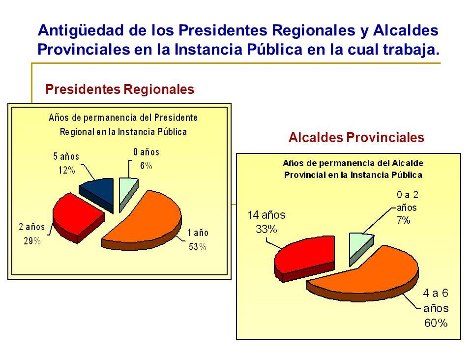 Antigüedad de los Presidentes Regionales y Alcaldes Provinciales en la Instancia Pública en la cual trabaja. Presidentes Regionales Alcaldes Provincia