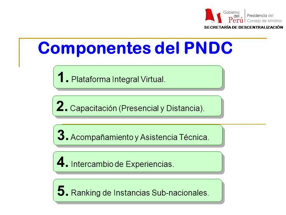 1. Plataforma Integral Virtual. 3. Acompañamiento y Asistencia Técnica. 5. Ranking de Instancias Sub-nacionales. 2. Capacitación (Presencial y Distanc