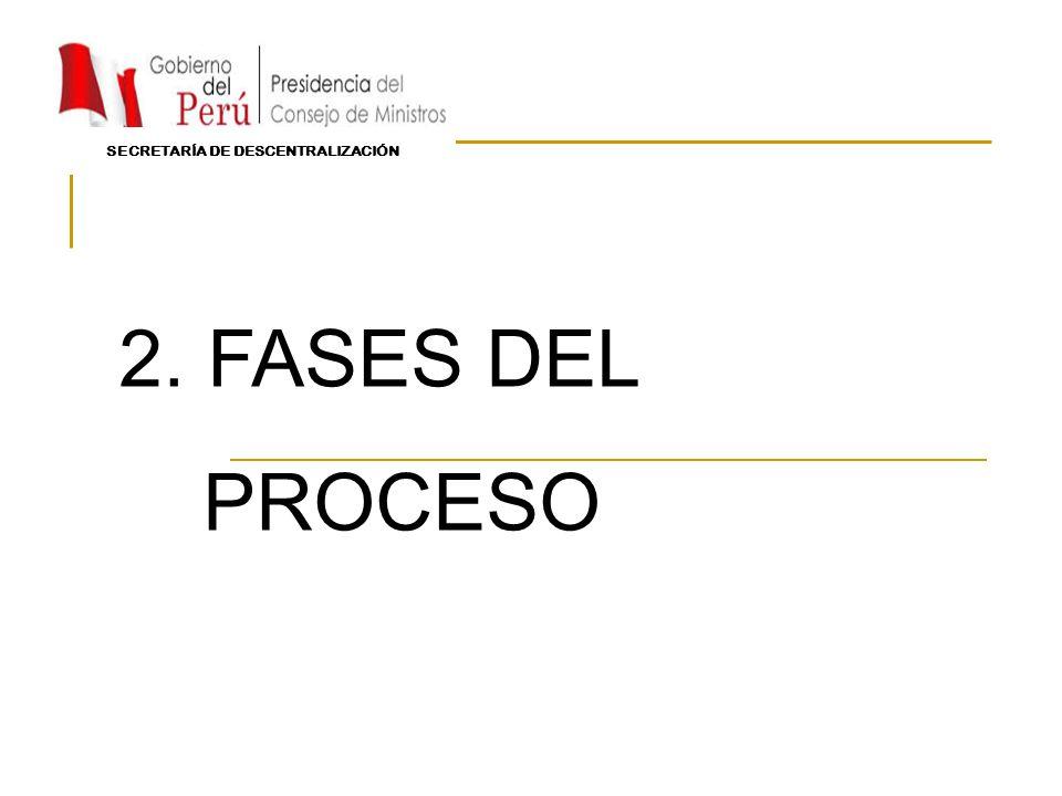 2. FASES DEL PROCESO SECRETARÍA DE DESCENTRALIZACIÓN