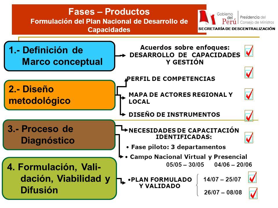 1.- Definición de Marco conceptual 3.- Proceso de Diagnóstico 2.- Diseño metodológico Fases – Productos Formulación del Plan Nacional de Desarrollo de