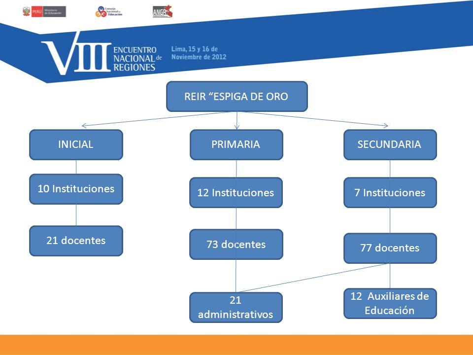 PROCESO CLAVE- CONTRATACIÓN DOCENTE -La red educativa tiene un inventario más cercano de las necesidades de personal docente en la red educativa.