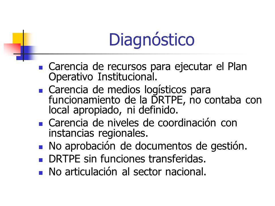 Diagnóstico Carencia de recursos para ejecutar el Plan Operativo Institucional.