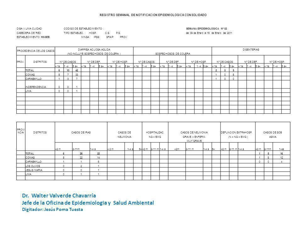 REGISTRO SEMANAL DE NOTIFICACION EPIDEMIOLOGICA CODIGO DE ESTABLECIMIENTO: HSEBSEMANA DE NOTIFICACION UNIDADES NOTIFICANTES CentrosPuestos DISA V LIMA CUIDAD Nº 02 - 2011 de Salud Hospita lesTOTAL CABECERA DE RED: NOTIFICACION OPORTUNA SI NO ESTABLECIMIENTO:SERGIO E.