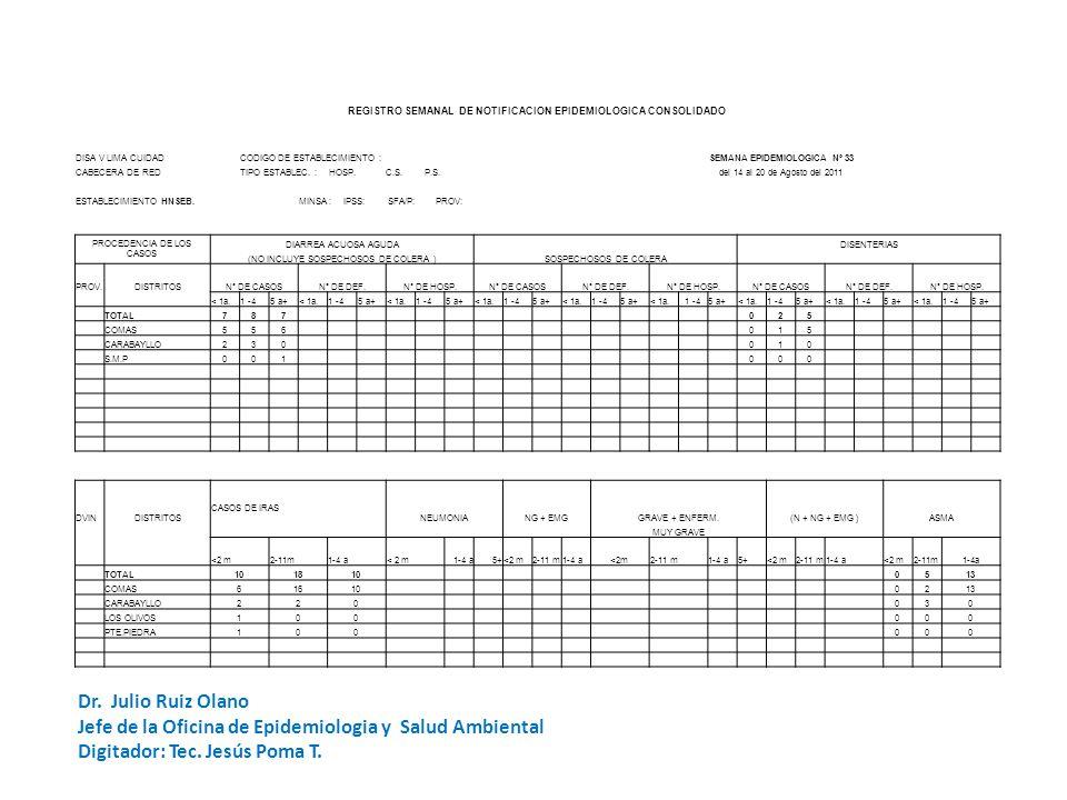 REGISTRO SEMANAL DE NOTIFICACION EPIDEMIOLOGICA CODIGO DE ESTABLECIMIENTO: HSEBSEMANA DE NOTIFICACION UNIDADES NOTIFICANTES CentrosPuestos DISA V LIMA CUIDAD Nº 33 - 2011 de Salud Hospital esTOTAL CABECERA DE RED: NOTIFICACION OPORTUNA SI NO ESTABLECIMIENTO:SERGIO E.