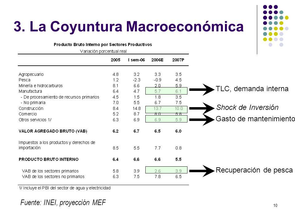 10 3. La Coyuntura Macroeconómica Fuente: INEI, proyección MEF Shock de Inversión TLC, demanda interna Gasto de mantenimiento Recuperación de pesca