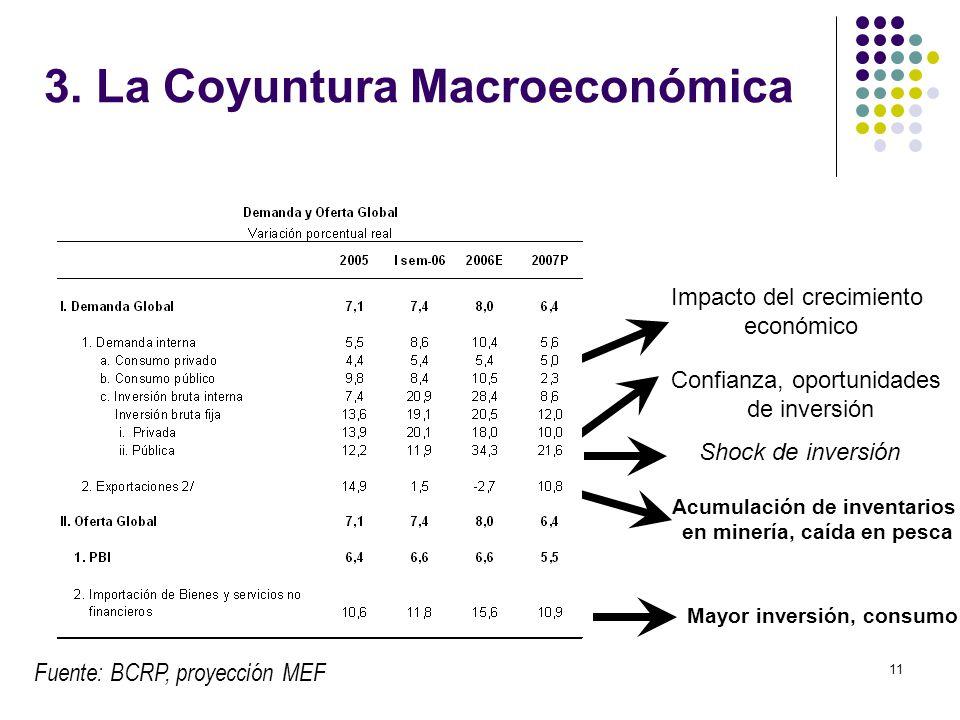 11 3. La Coyuntura Macroeconómica Fuente: BCRP, proyección MEF Mayor inversión, consumo Impacto del crecimiento económico Confianza, oportunidades de
