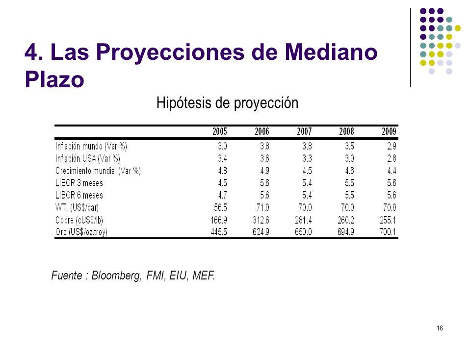 16 Hipótesis de proyección Fuente : Bloomberg, FMI, EIU, MEF. 4. Las Proyecciones de Mediano Plazo