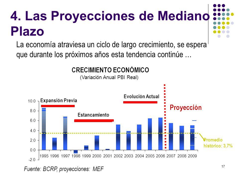 17 CRECIMIENTO ECONÓMICO (Variación Anual PBI Real) -2.0 0.0 2.0 4.0 6.0 8.0 10.0 1995 1996 1997 1998 1999 2000 2001 2002 2003 2004 2005 2006 2007 200