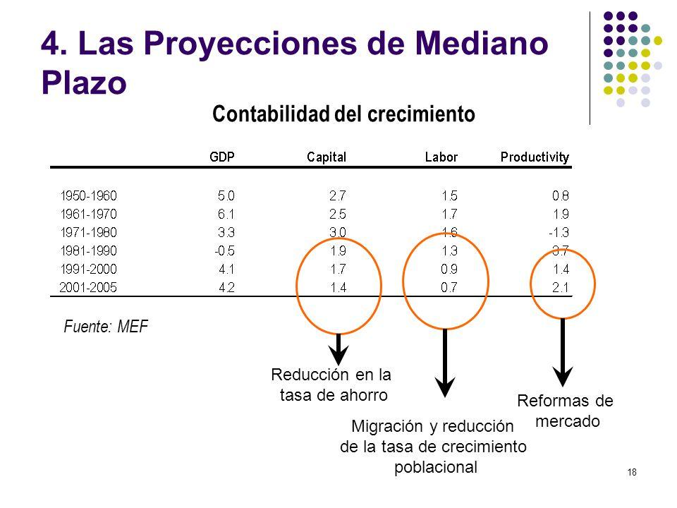 18 Contabilidad del crecimiento Reducción en la tasa de ahorro Migración y reducción de la tasa de crecimiento poblacional Reformas de mercado Fuente: