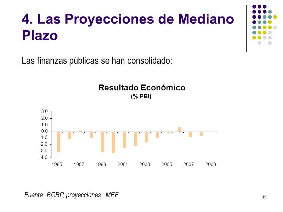 19 4. Las Proyecciones de Mediano Plazo Fuente: BCRP, proyecciones: MEF Las finanzas públicas se han consolidado: Resultado Económico (% PBI) -4.0 -3.