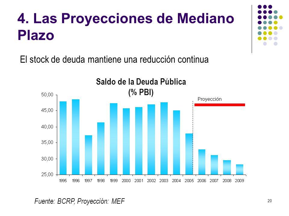 20 4. Las Proyecciones de Mediano Plazo Fuente: BCRP, Proyección: MEF Proyección El stock de deuda mantiene una reducción continua Saldo de la Deuda P
