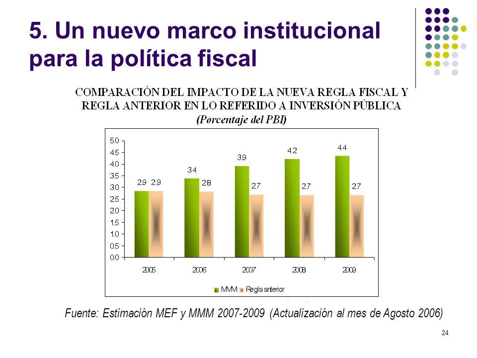 24 5. Un nuevo marco institucional para la política fiscal Fuente: Estimación MEF y MMM 2007-2009 (Actualización al mes de Agosto 2006)