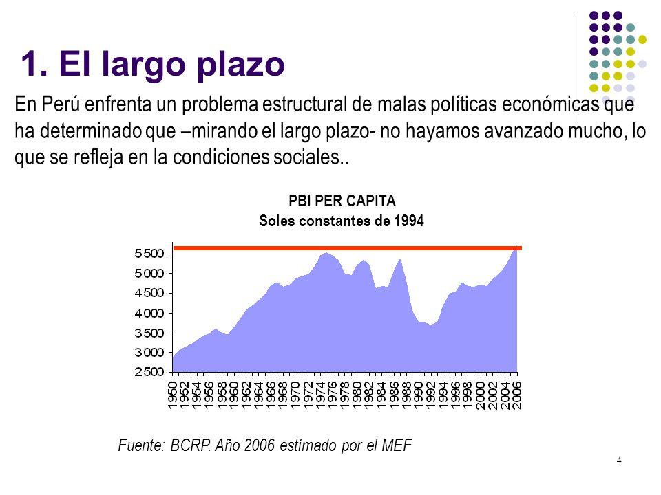 5 La pobreza es un problema latente y principal preocupación del gobierno… Fuente: 1970-1980 (CEPAL) 1985-1994 (CUANTO), 1997-2000 (Herrera, 2001), 2001-2004 (INEI) Advertencia: Debido a cambios metodológicos, los resultados de las diferentes fuentes no son comparables 1.