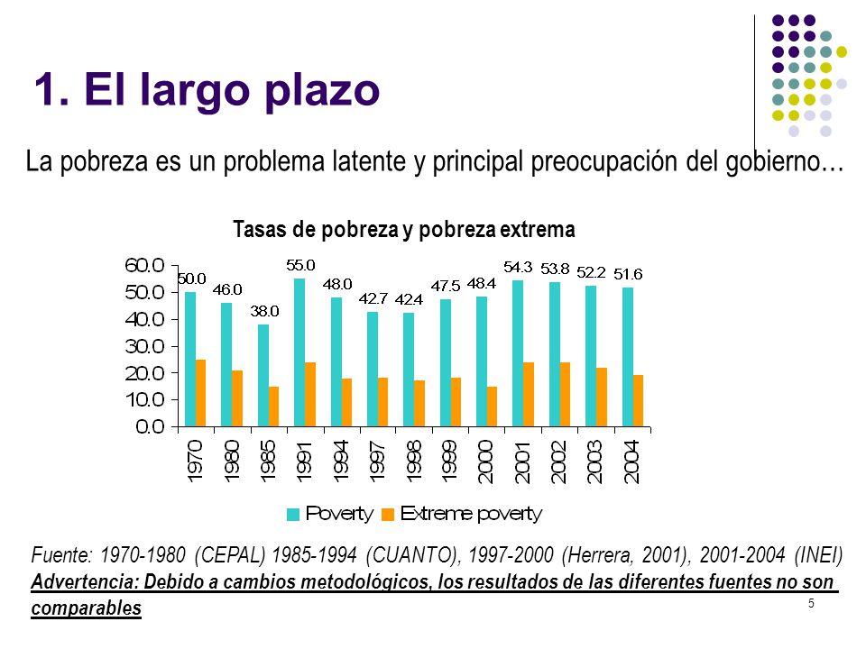 5 La pobreza es un problema latente y principal preocupación del gobierno… Fuente: 1970-1980 (CEPAL) 1985-1994 (CUANTO), 1997-2000 (Herrera, 2001), 20
