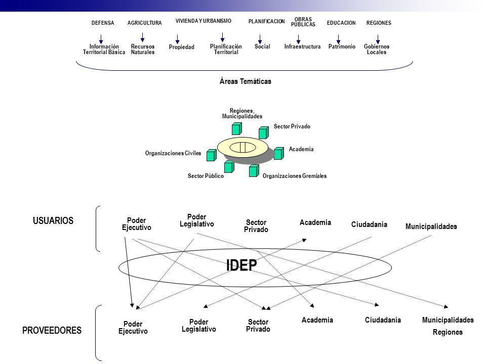 Información Territorial Básica Recursos Naturales Propiedad Planificación Territorial SocialInfraestructuraPatrimonio DEFENSAAGRICULTURA VIVIENDA Y UR