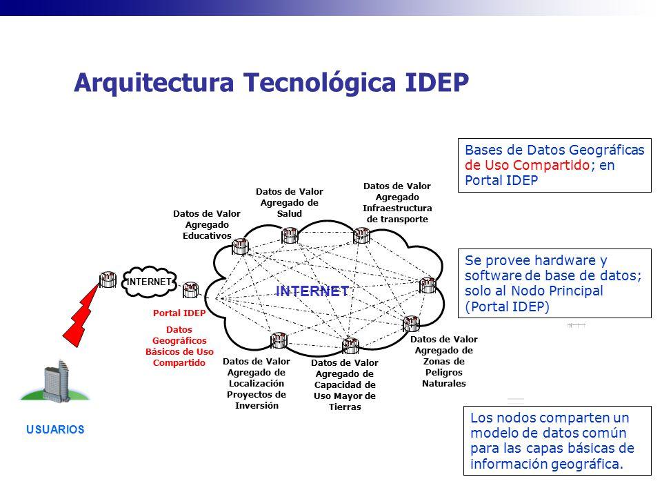 Arquitectura Tecnológica IDEP USUARIOS INTERNET Datos de Valor Agregado Infraestructura de transporte Datos de Valor Agregado de Salud Datos de Valor