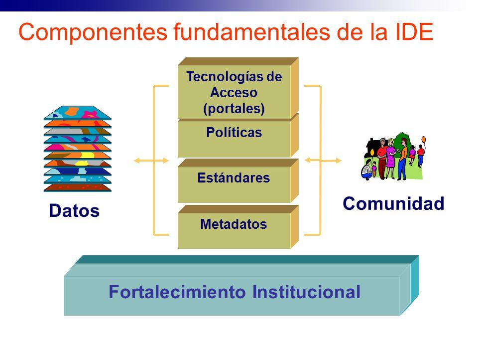 Componentes fundamentales de la IDE Comunidad Metadatos Estándares Políticas Datos Tecnologías de Acceso (portales) Fortalecimiento Institucional