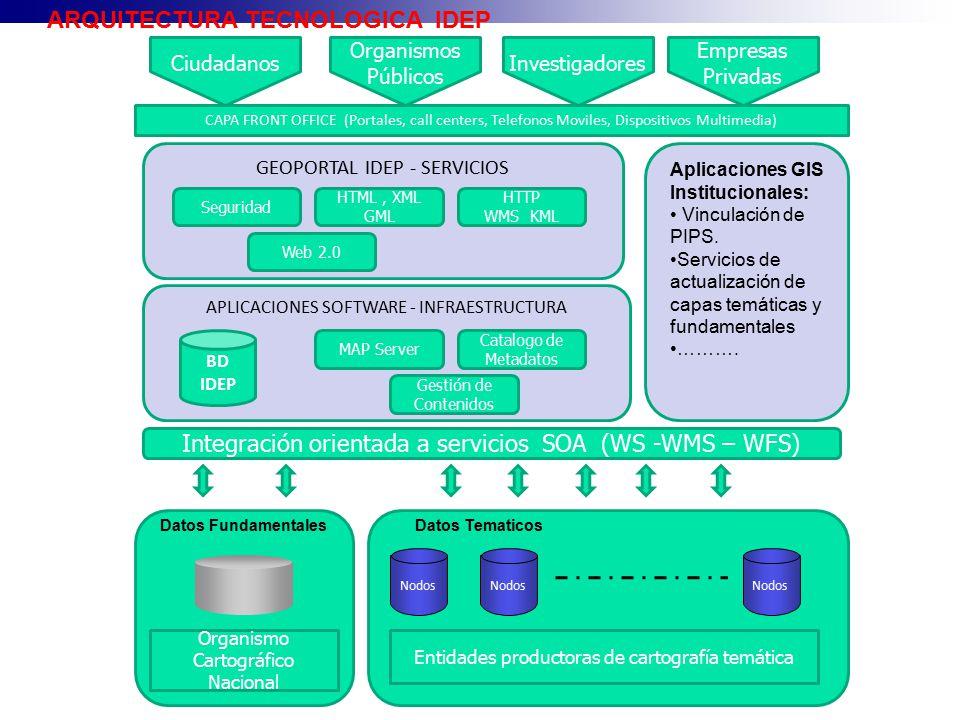 GEOPORTAL IDEP - SERVICIOS Nodos Datos Tematicos HTTP WMS KML HTML, XML GML Seguridad Web 2.0 Ciudadanos APLICACIONES SOFTWARE - INFRAESTRUCTURA MAP S