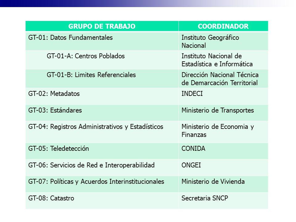 GRUPO DE TRABAJOCOORDINADOR GT-01: Datos FundamentalesInstituto Geográfico Nacional GT-01-A: Centros PobladosInstituto Nacional de Estadística e Infor