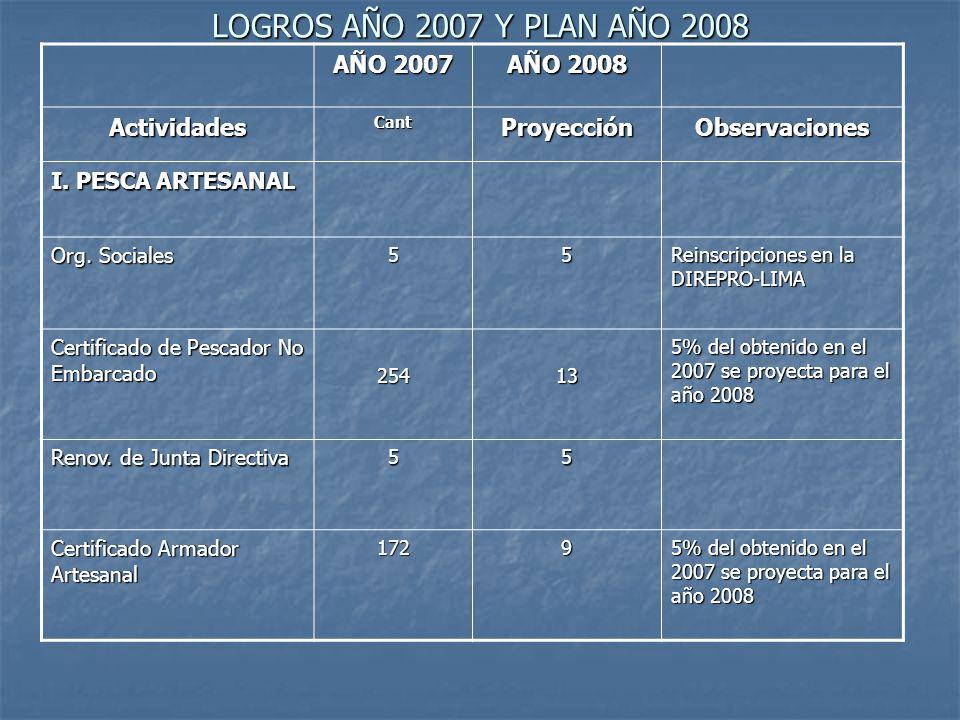 AÑO 2007 AÑO 2008 ActividadesCantProyecciónObservaciones I. PESCA ARTESANAL Org. Sociales 55 Reinscripciones en la DIREPRO-LIMA Certificado de Pescado