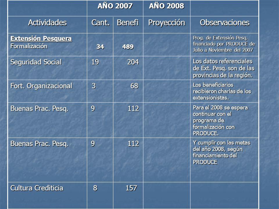 AÑO 2007 AÑO 2008 Actividades Cant. Benefi ProyecciónObservaciones Extensión Pesquera Formalización 34 489 Prog. de Extensión Pesq. financiado por PRO